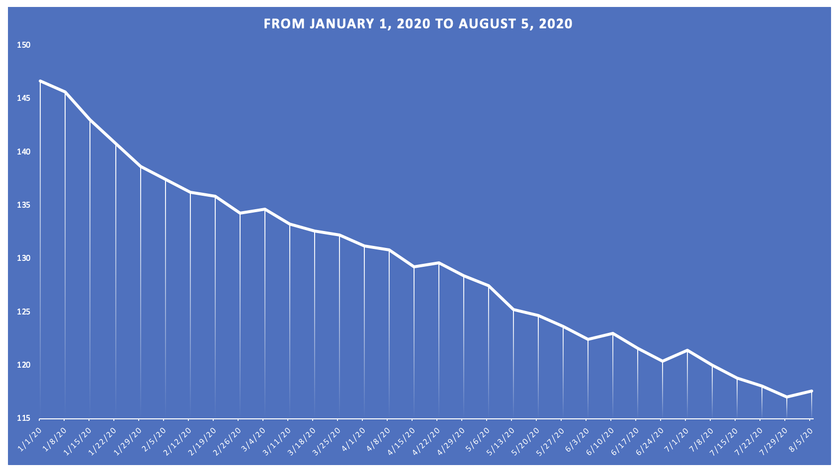 Finally-Keto Susan's weight loss chart updated Jan 1, 2020 to Aug 5, 2020